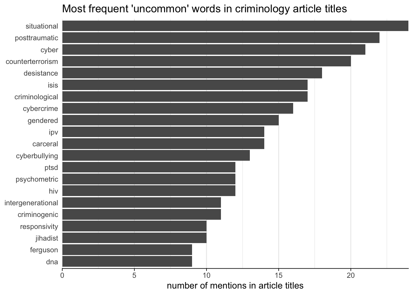 What got published in criminology journals in 2018?